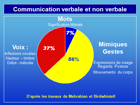 échec management communication
