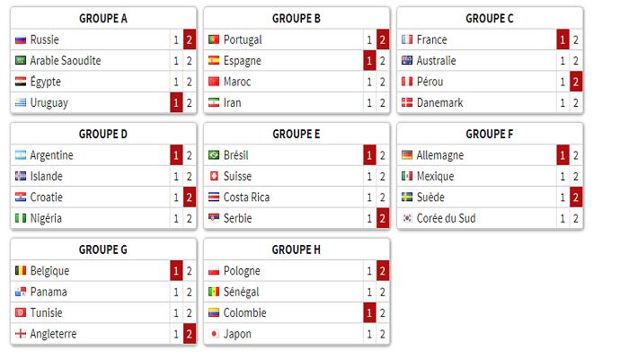 Lestresorsdemichel coupe du monde 2018 - Vainqueur coupe du monde 2010 ...
