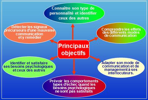 Formation Process Communication Management - Process com